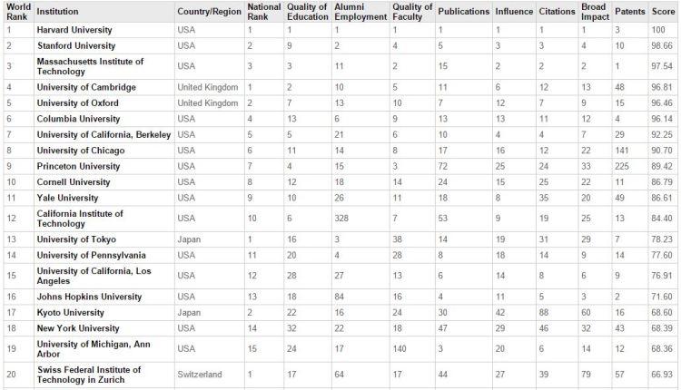Top 20 Universities